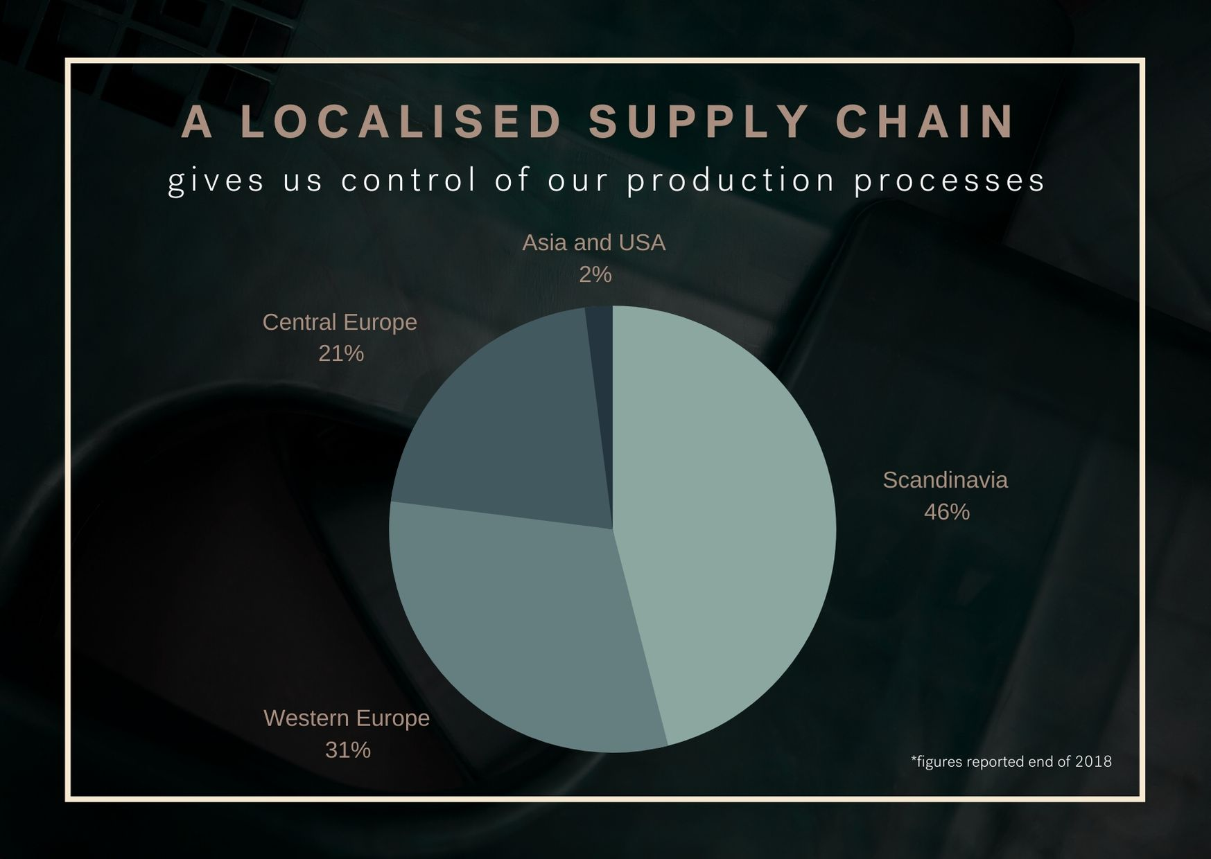visualisation of Flokk supply chain by country focusing on locally produced materials and components infographic