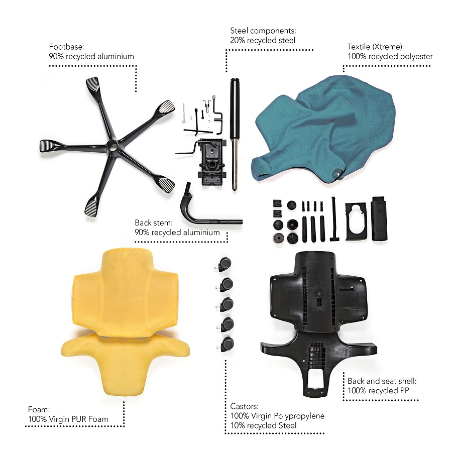 overview of the environmentally friendly components on the HAG Capisco chair