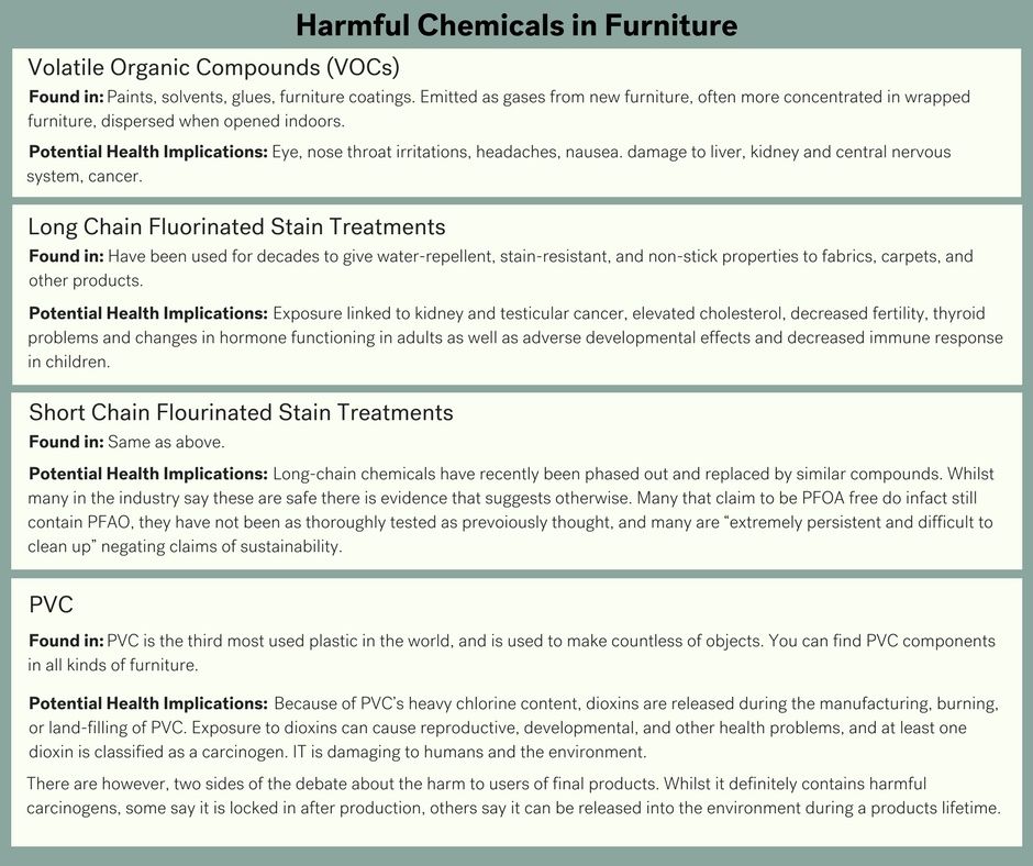 A text image highlighting harmful chemicals in furniture